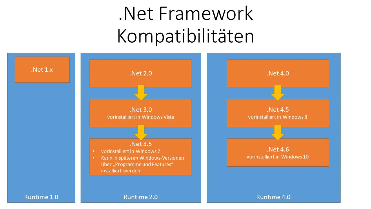 Übersicht über das .Net Framework und Kompatibilität der .Net ...